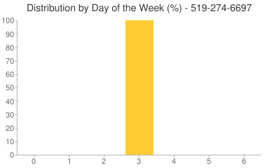 Distribution By Day 519-274-6697